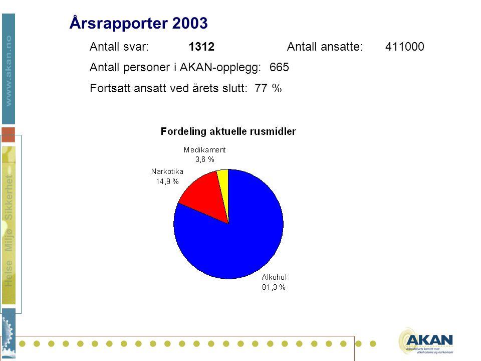.......................... Årsrapporter 2003 Antall svar: 1312 Antall ansatte:411000 Antall personer i AKAN-opplegg: 665 Fortsatt ansatt ved årets slu