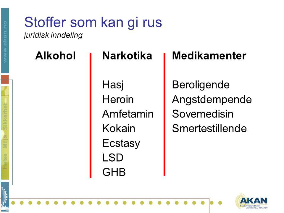 .......................... Stoffer som kan gi rus juridisk inndeling AlkoholNarkotikaMedikamenter HasjBeroligende HeroinAngstdempende AmfetaminSovemed