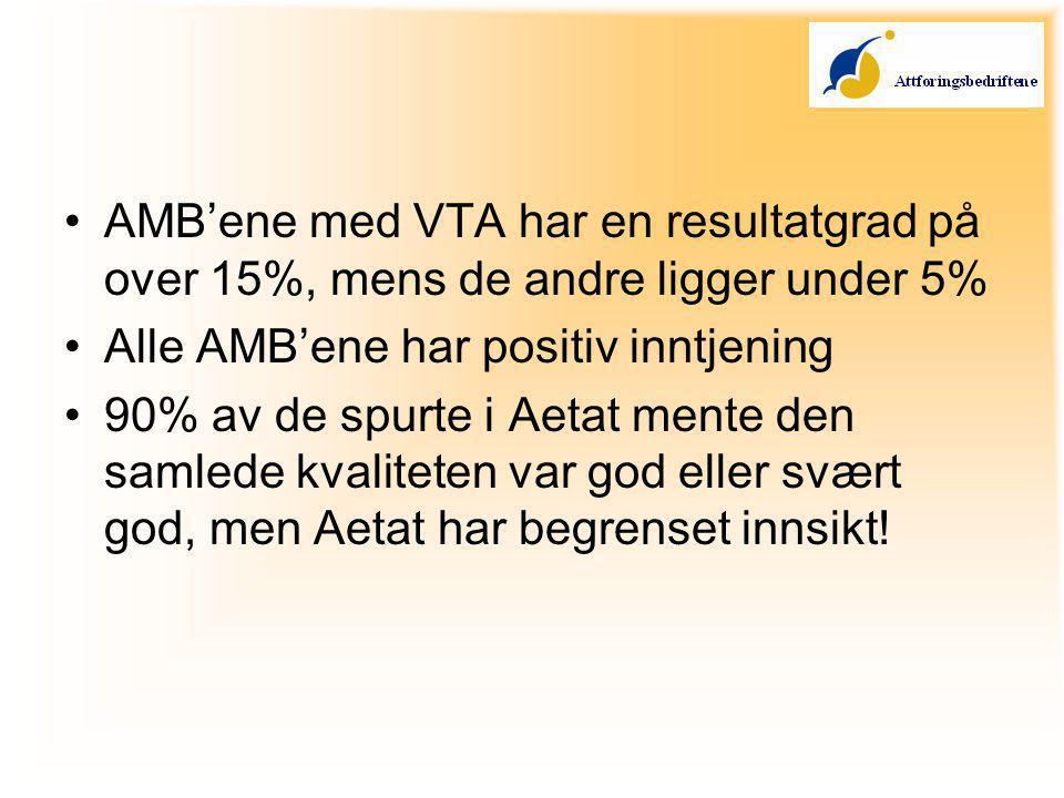 AMB'ene med VTA har en resultatgrad på over 15%, mens de andre ligger under 5% Alle AMB'ene har positiv inntjening 90% av de spurte i Aetat mente den samlede kvaliteten var god eller svært god, men Aetat har begrenset innsikt!