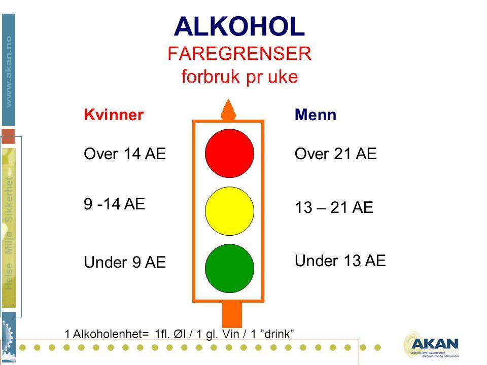 .......................... ALKOHOL FAREGRENSER forbruk pr uke Menn Over 21 AE 13 – 21 AE Under 13 AE Kvinner Over 14 AE 9 -14 AE Under 9 AE 1 Alkohole