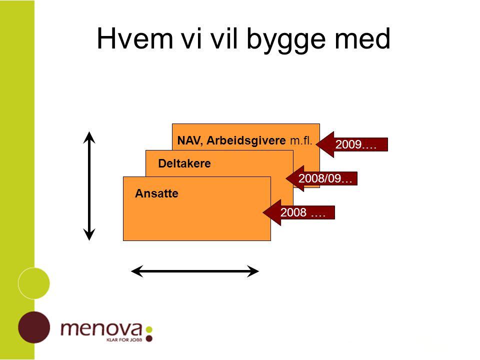 Hvem vi vil bygge med Deltakere NAV, Arbeidsgivere m.fl. 2009…. 2008/09… 2008 …. Ansatte