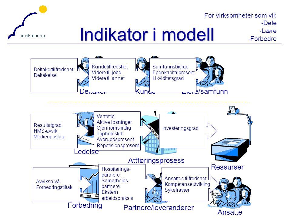 For virksomheter som vil: -Dele -Lære -Forbedre 12 Indikator i modell Deltaker Ledelse Attføringsprosess KundeAnsatte Eiere/samfunn Forbedring Partner