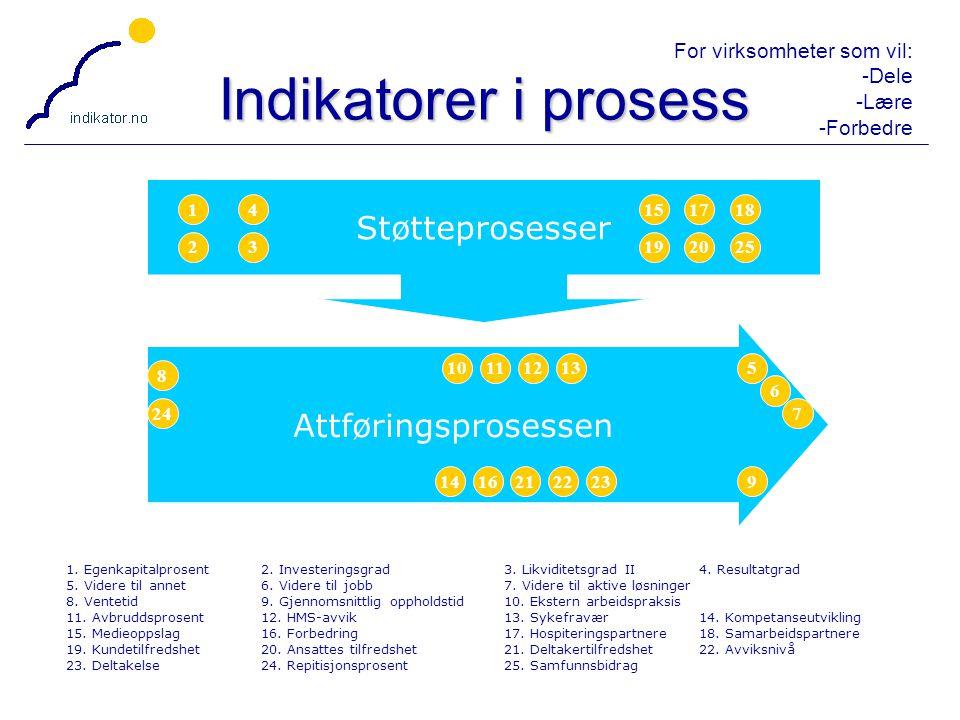 For virksomheter som vil: -Dele -Lære -Forbedre 15 Attføringsprosessen Støtteprosesser 1. Egenkapitalprosent2. Investeringsgrad3. Likviditetsgrad II4.