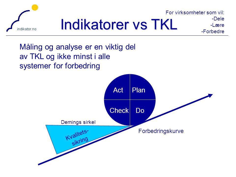 For virksomheter som vil: -Dele -Lære -Forbedre 17 Indikatorer vs TKL Plan DoCheck Act Demings sirkel Kvalitets- sikring Forbedringskurve Måling og an