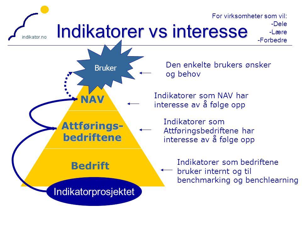 For virksomheter som vil: -Dele -Lære -Forbedre 29 Indikatorer vs interesse Indikatorer som NAV har interesse av å følge opp Indikatorer som Attføring