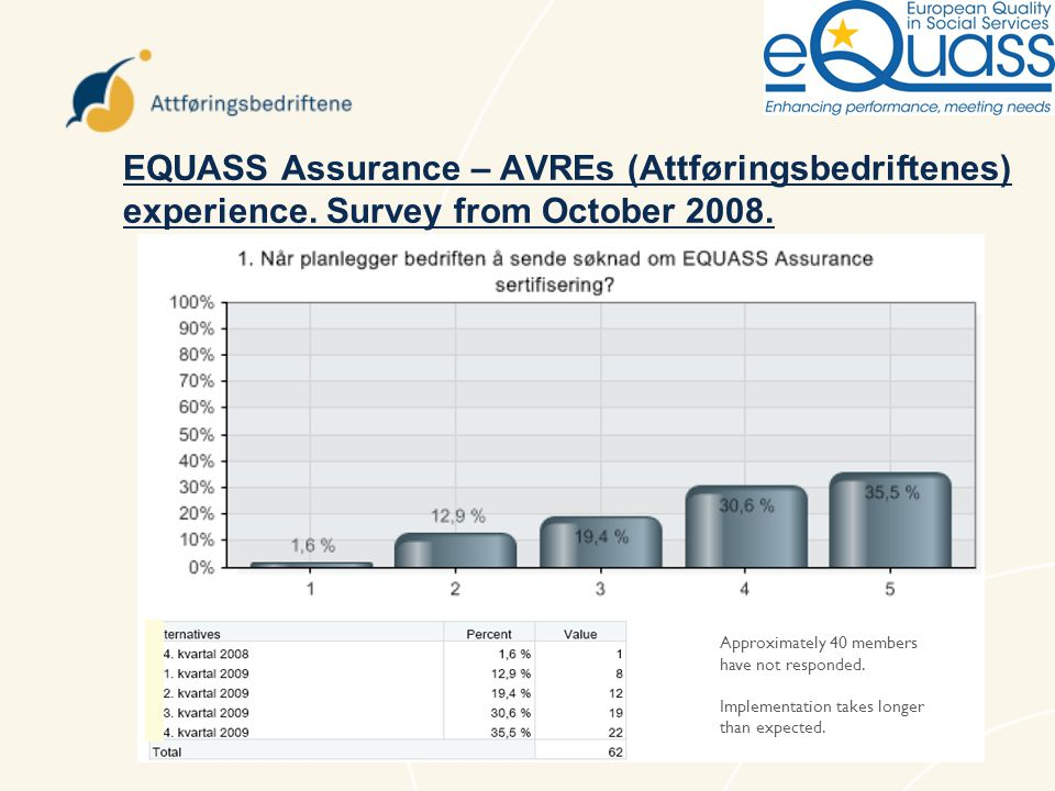 EQUASS Assurance – AVREs (Attføringsbedriftenes) experience. Survey from October 2008. Approximately 40 members have not responded. Implementation tak