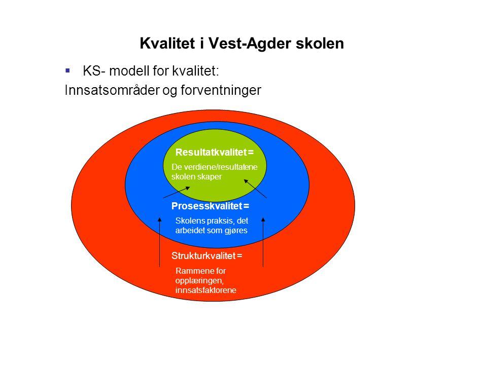 Kvalitet i Vest-Agder skolen  KS- modell for kvalitet: Innsatsområder og forventninger Resultatkvalitet = De verdiene/resultatene skolen skaper Prosesskvalitet = Skolens praksis, det arbeidet som gjøres Rammene for opplæringen, innsatsfaktorene Strukturkvalitet =