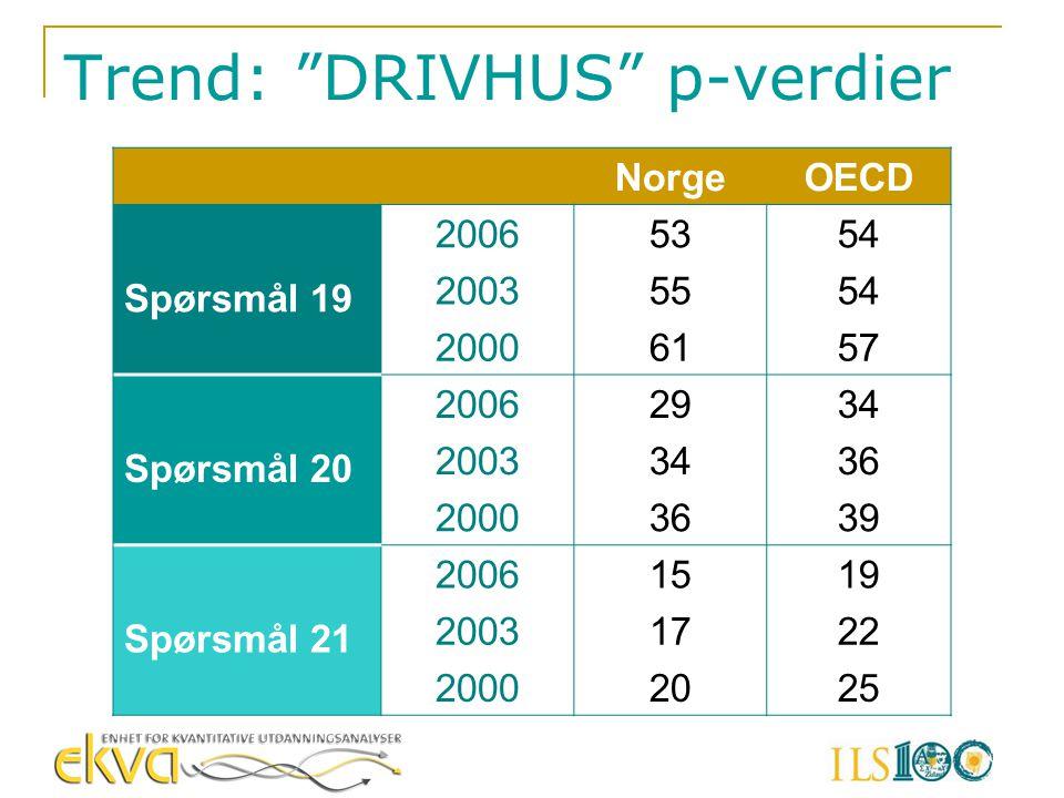 """Trend: """"DRIVHUS"""" p-verdier NorgeOECD Spørsmål 19 20065354 20035554 20006157 Spørsmål 20 20062934 20033436 20003639 Spørsmål 21 20061519 20031722 20002"""