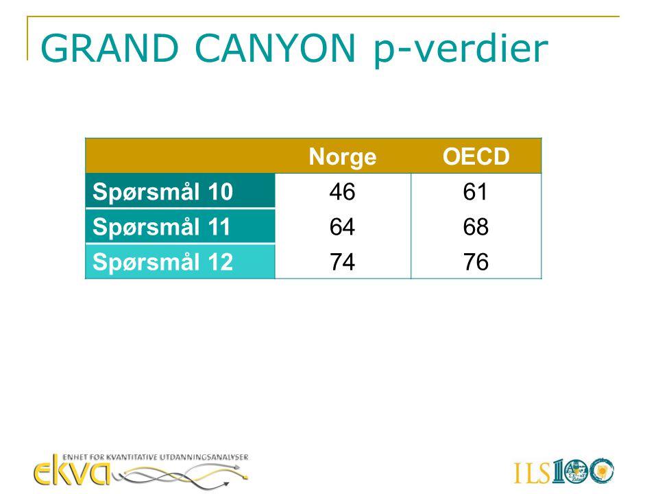 GRAND CANYON p-verdier NorgeOECD Spørsmål 104661 Spørsmål 116468 Spørsmål 127476