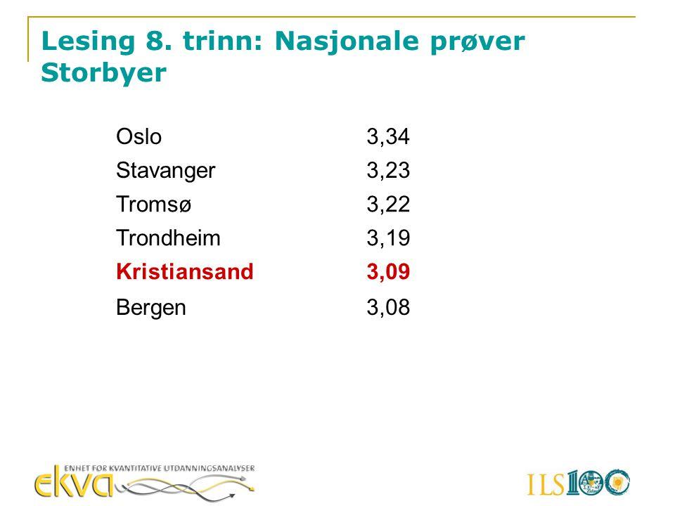 Lesing 8. trinn: Nasjonale prøver Storbyer Oslo3,34 Stavanger3,23 Tromsø3,22 Trondheim3,19 Kristiansand3,09 Bergen3,08