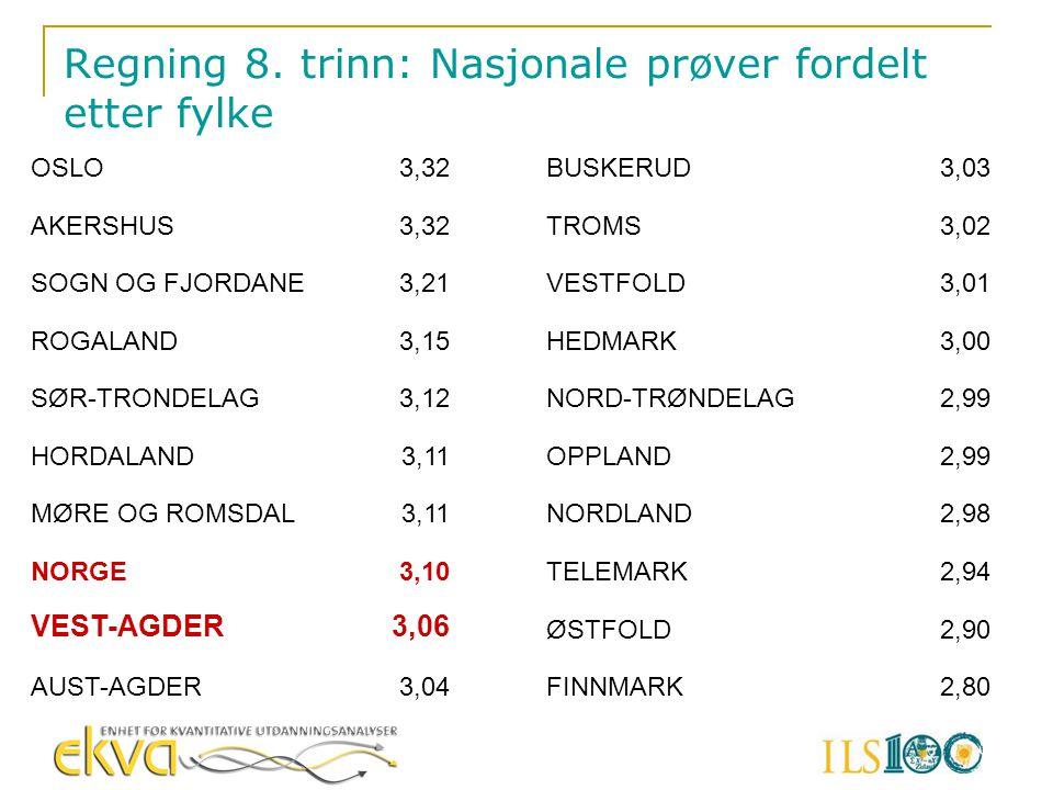 Regning 8. trinn: Nasjonale prøver fordelt etter fylke OSLO3,32 AKERSHUS3,32 SOGN OG FJORDANE3,21 ROGALAND3,15 SØR-TRONDELAG3,12 HORDALAND3,11 MØRE OG