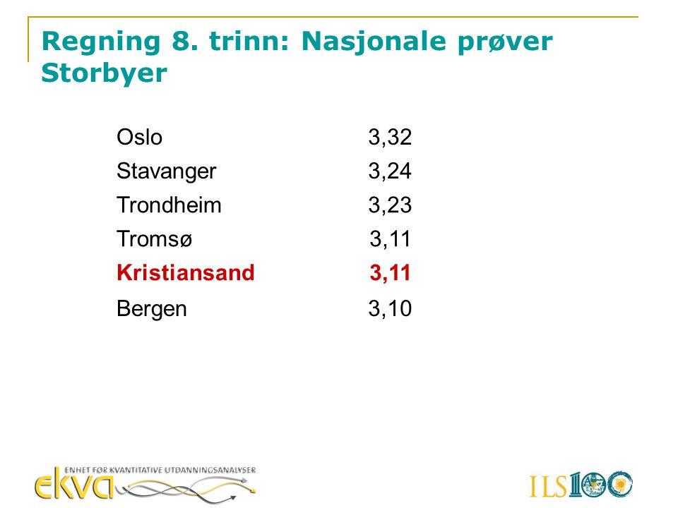 Regning 8. trinn: Nasjonale prøver Storbyer Oslo3,32 Stavanger3,24 Trondheim3,23 Tromsø3,11 Kristiansand3,11 Bergen3,10