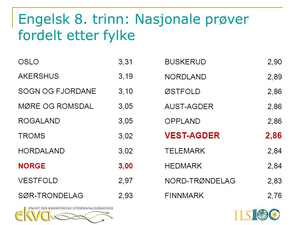 Engelsk 8. trinn: Nasjonale prøver fordelt etter fylke OSLO3,31 AKERSHUS3,19 SOGN OG FJORDANE3,10 MØRE OG ROMSDAL3,05 ROGALAND3,05 TROMS3,02 HORDALAND