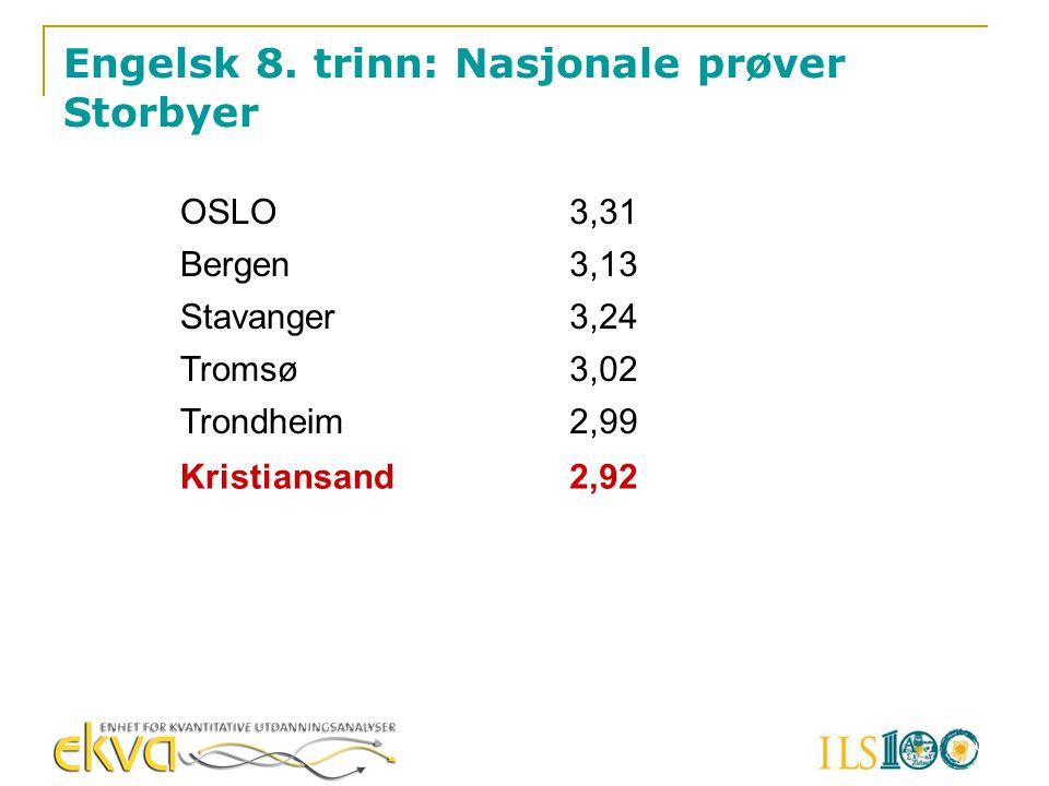 Engelsk 8. trinn: Nasjonale prøver Storbyer OSLO3,31 Bergen3,13 Stavanger3,24 Tromsø3,02 Trondheim2,99 Kristiansand2,92