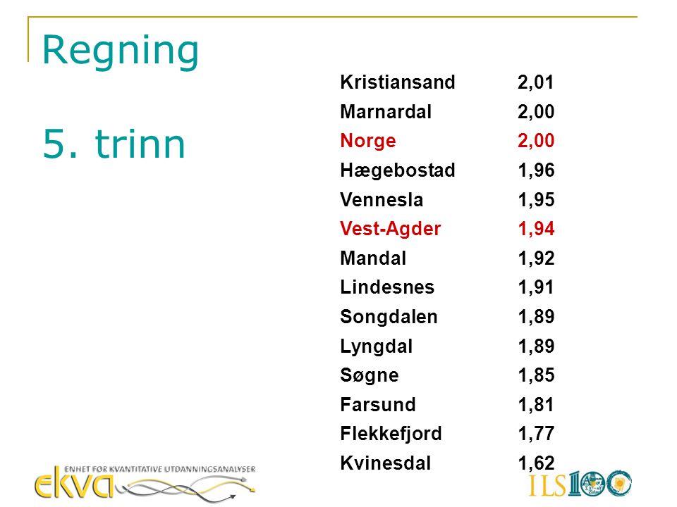 Kristiansand2,01 Marnardal2,00 Norge2,00 Hægebostad1,96 Vennesla1,95 Vest-Agder1,94 Mandal1,92 Lindesnes1,91 Songdalen1,89 Lyngdal1,89 Søgne1,85 Farsu