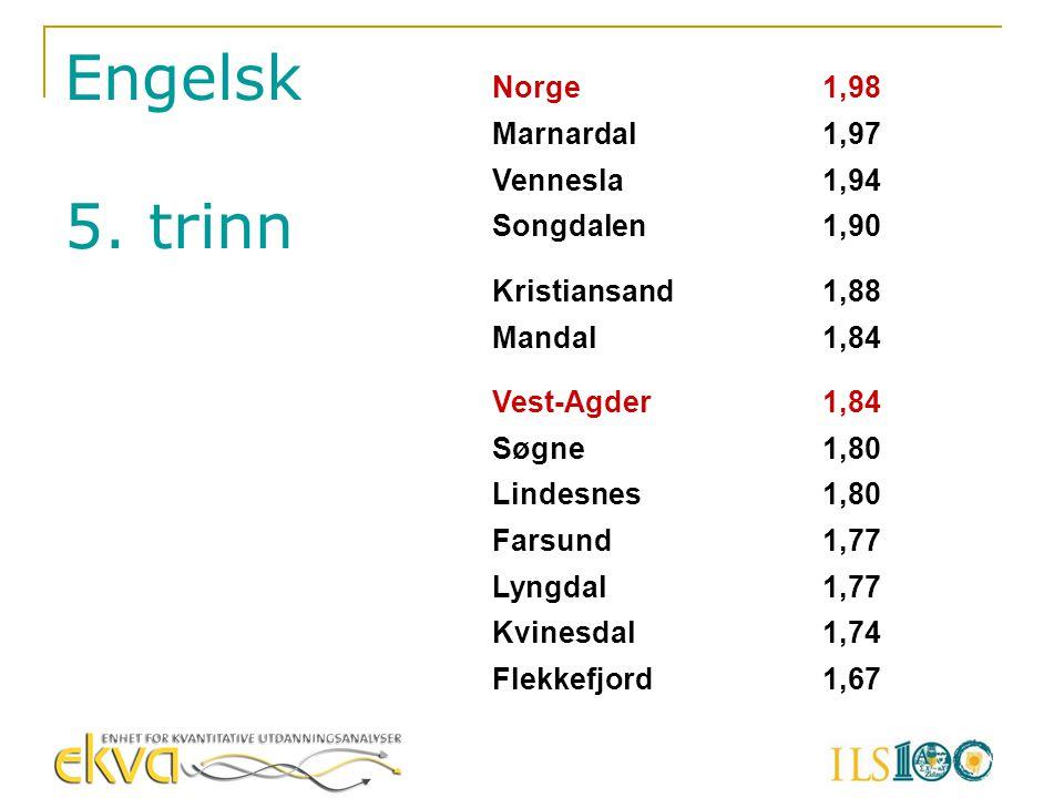 Norge1,98 Marnardal1,97 Vennesla1,94 Songdalen1,90 Kristiansand1,88 Mandal1,84 Vest-Agder1,84 Søgne1,80 Lindesnes1,80 Farsund1,77 Lyngdal1,77 Kvinesda