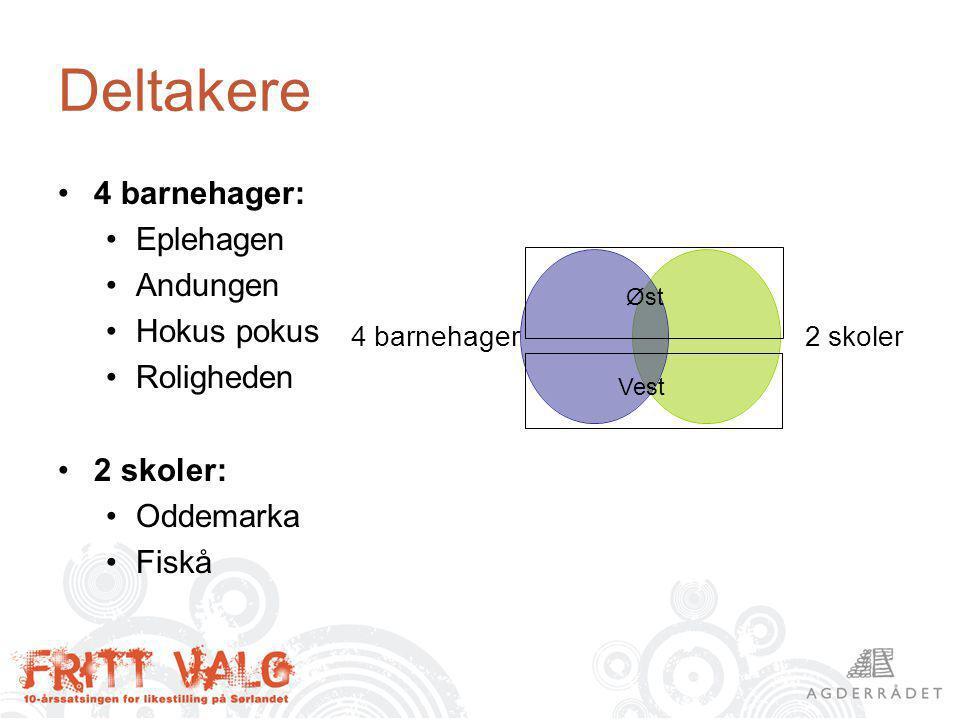 Deltakere 4 barnehager: Eplehagen Andungen Hokus pokus Roligheden 2 skoler: Oddemarka Fiskå 4 barnehager 2 skoler Øst Vest