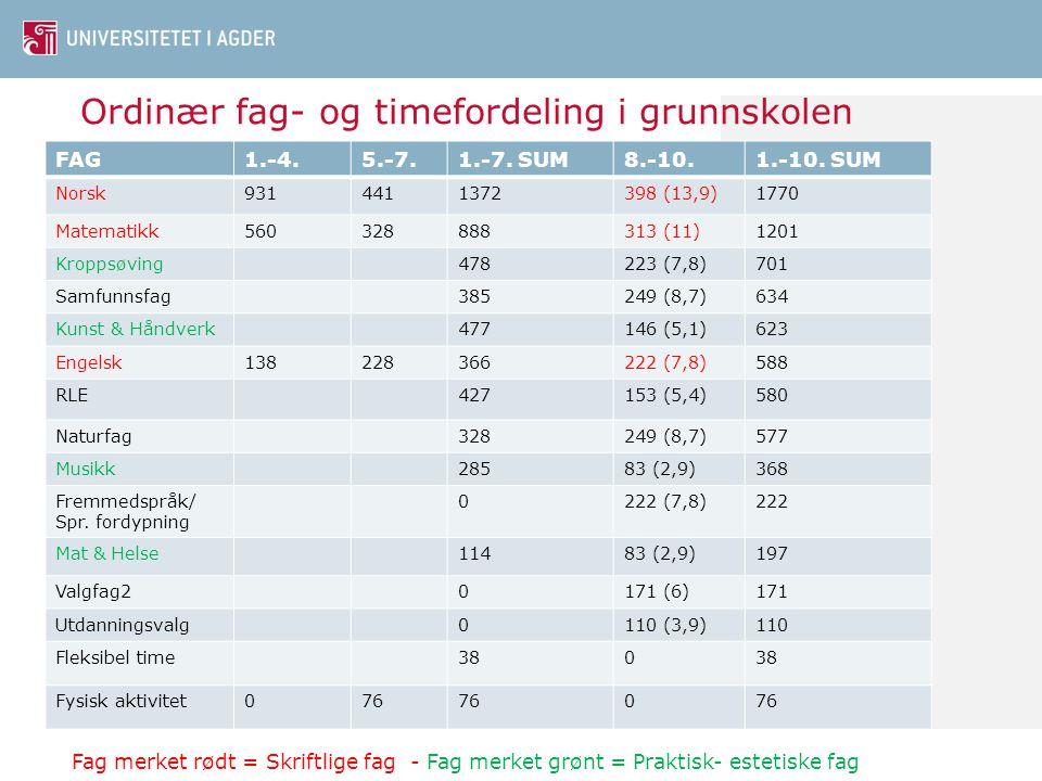 Ordinær fag- og timefordeling i grunnskolen FAG1.-4.5.-7.1.-7. SUM8.-10.1.-10. SUM Norsk9314411372398 (13,9)1770 Matematikk560328888313 (11)1201 Kropp