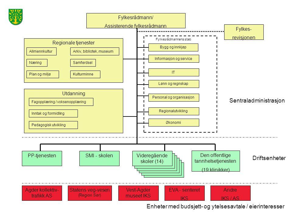 Regionalutvikling Lønn og regnskap Informasjon og service Personal og organisasjon IT Bygg og innkjøp Agder kollektiv- trafikk AS Regionale tjenester