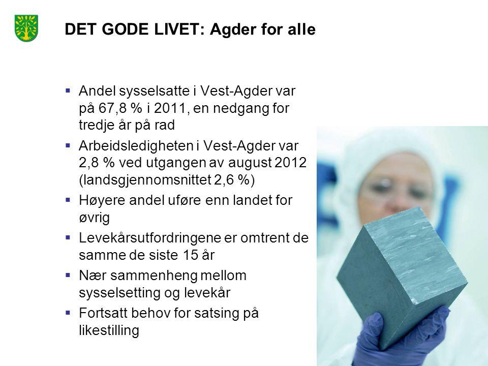 DET GODE LIVET: Agder for alle  Andel sysselsatte i Vest-Agder var på 67,8 % i 2011, en nedgang for tredje år på rad  Arbeidsledigheten i Vest-Agder