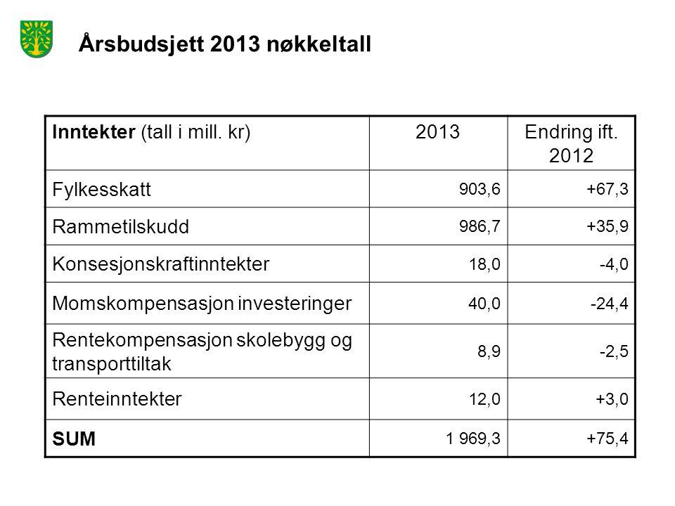 Årsbudsjett 2013 nøkkeltall Inntekter (tall i mill. kr)2013Endring ift. 2012 Fylkesskatt 903,6+67,3 Rammetilskudd 986,7+35,9 Konsesjonskraftinntekter
