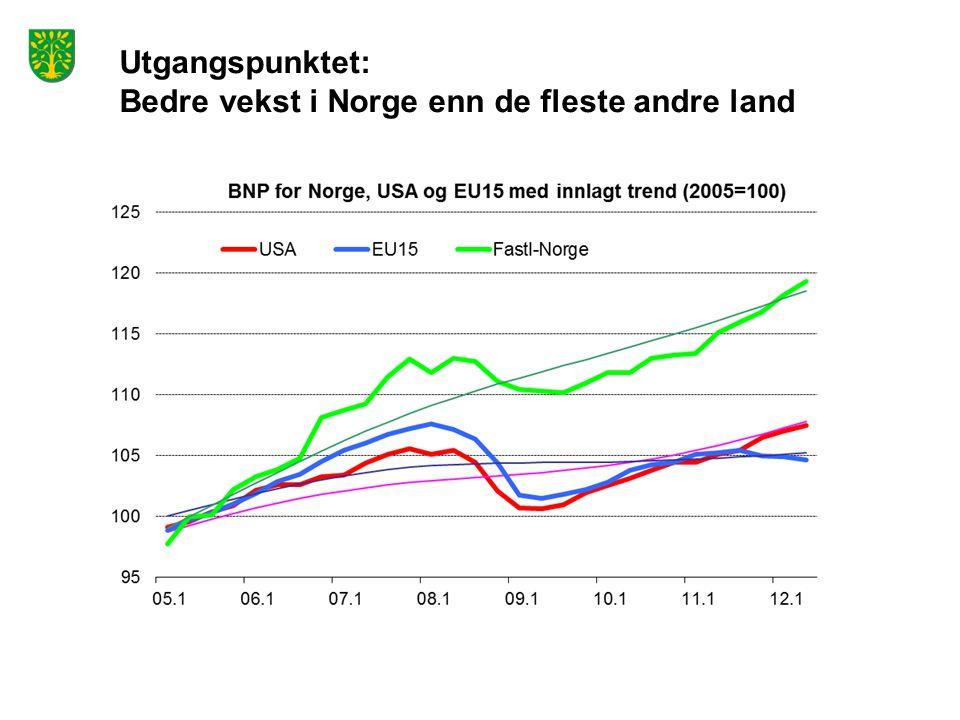 Utgangspunktet: Bedre vekst i Norge enn de fleste andre land Kilde: OECD, KS