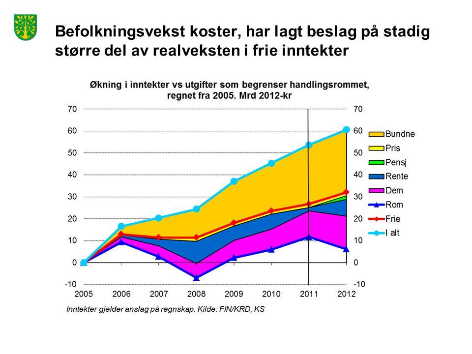 Befolkningsvekst koster, har lagt beslag på stadig større del av realveksten i frie inntekter