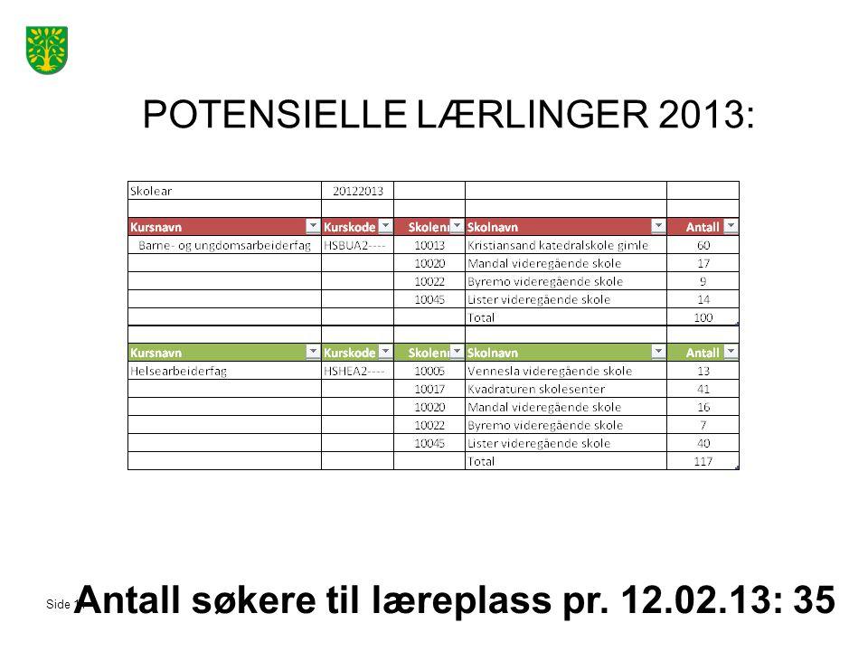 POTENSIELLE LÆRLINGER 2013: Antall søkere til læreplass pr. 12.02.13: 35 Side 11
