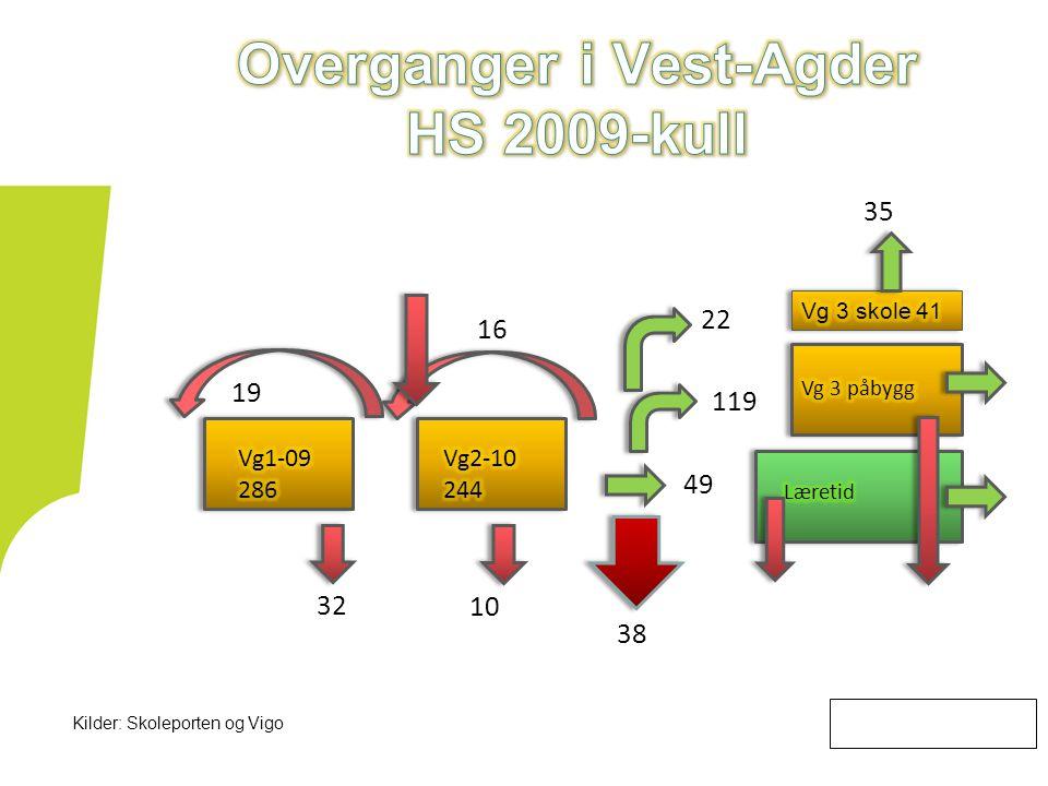32 Kilder: Skoleporten og Vigo 23 7 19 119 49 22 16 38 10 35