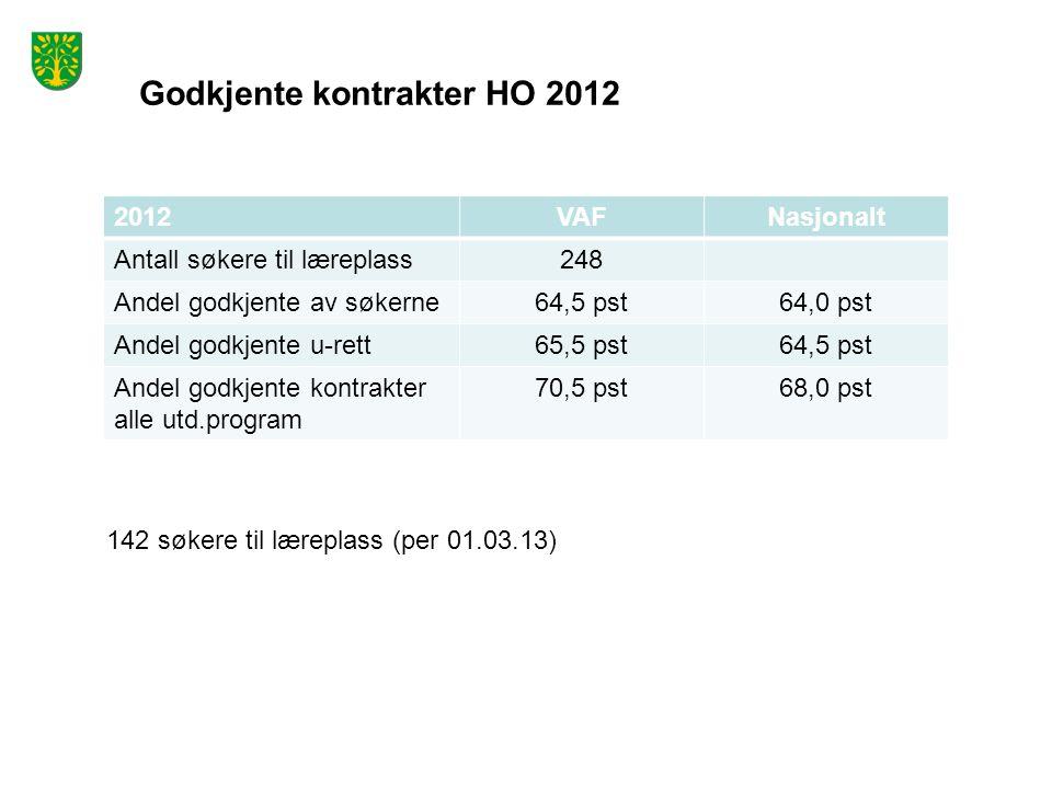 Godkjente kontrakter HO 2012 2012VAFNasjonalt Antall søkere til læreplass248 Andel godkjente av søkerne64,5 pst64,0 pst Andel godkjente u-rett65,5 pst64,5 pst Andel godkjente kontrakter alle utd.program 70,5 pst68,0 pst 142 søkere til læreplass (per 01.03.13)