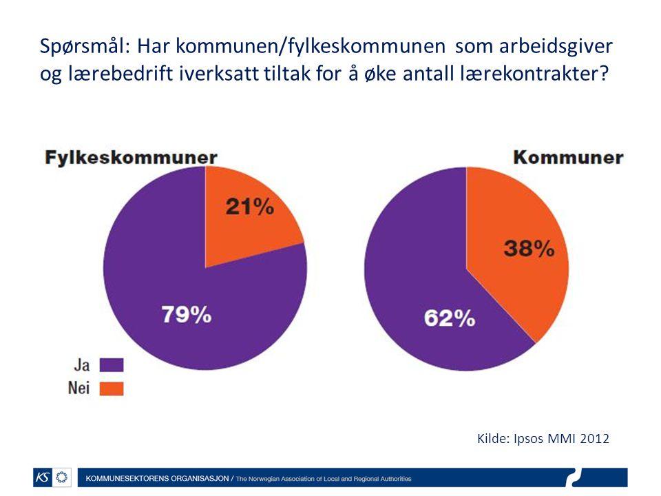 Spørsmål: Har kommunen/fylkeskommunen som arbeidsgiver og lærebedrift iverksatt tiltak for å øke antall lærekontrakter? Kilde: Ipsos MMI 2012