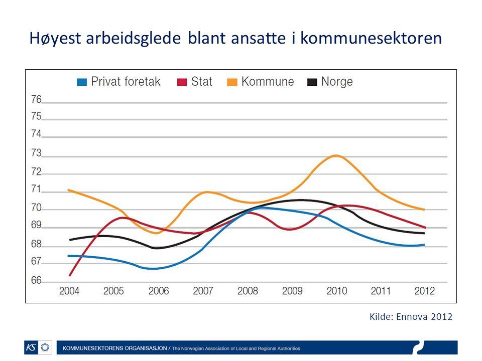 Høyest arbeidsglede blant ansatte i kommunesektoren Kilde: Ennova 2012