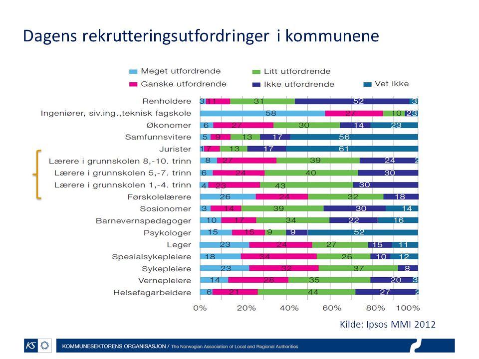 Dagens rekrutteringsutfordringer i fylkeskommunene Kilde: Ipsos MMI 2012