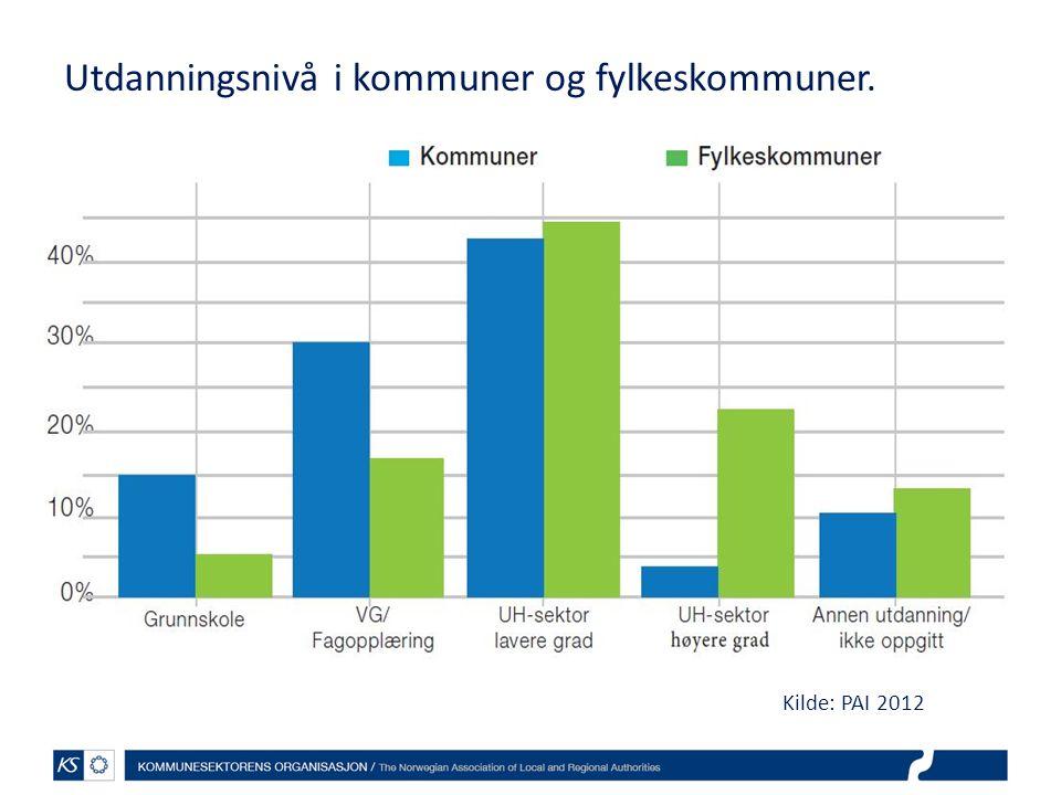 Utdanningsnivå i kommuner og fylkeskommuner. Kilde: PAI 2012