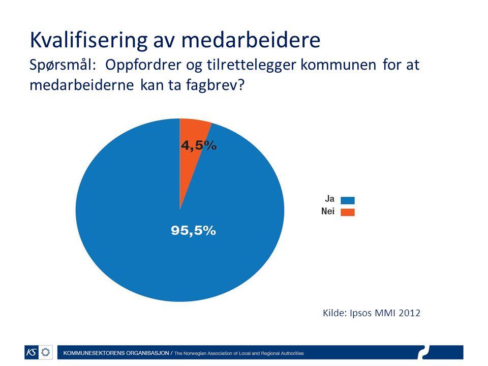 Kvalifisering av medarbeidere Spørsmål: Oppfordrer og tilrettelegger kommunen for at medarbeiderne kan ta fagbrev? Kilde: Ipsos MMI 2012