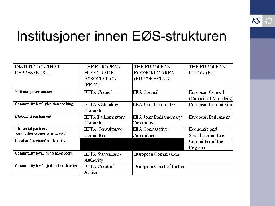 Institusjoner innen EØS-strukturen