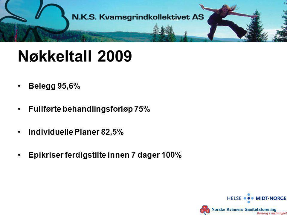Nøkkeltall 2009 Belegg 95,6% Fullførte behandlingsforløp 75% Individuelle Planer 82,5% Epikriser ferdigstilte innen 7 dager 100%