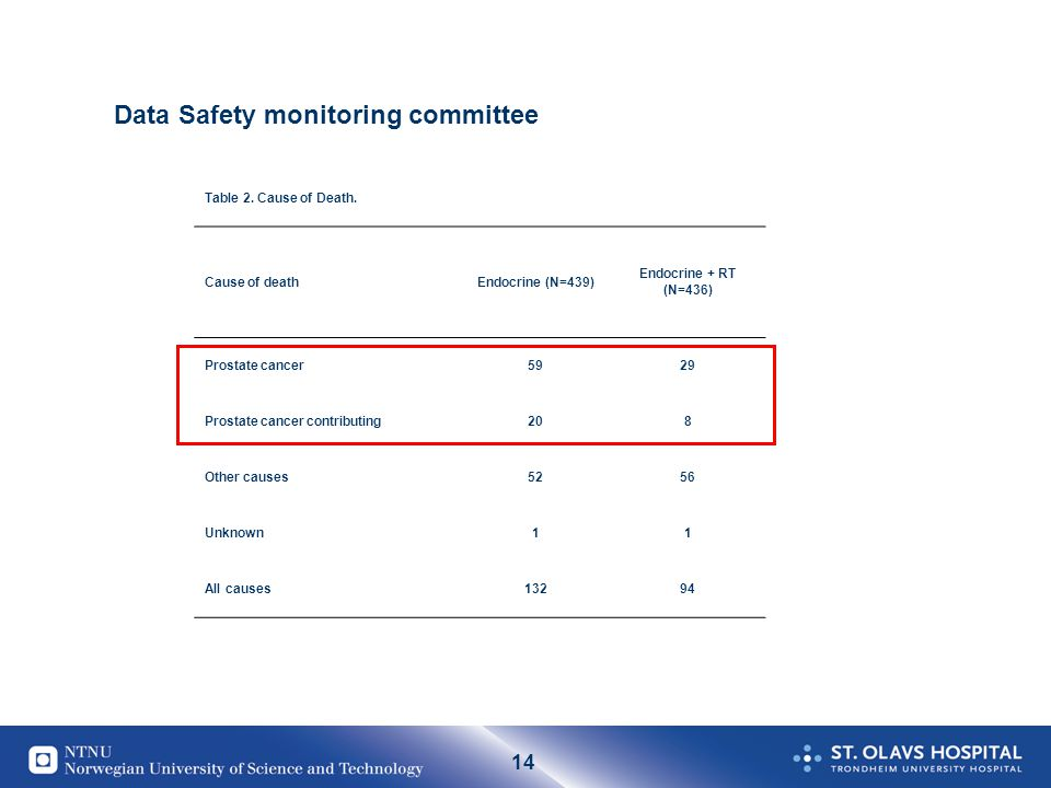 14 Data Safety monitoring committee Table 2. Cause of Death. Cause of deathEndocrine (N=439) Endocrine + RT (N=436) Prostate cancer5929 Prostate cance