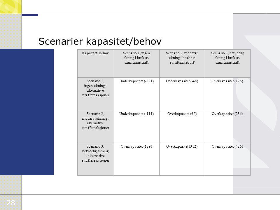 28 Scenarier kapasitet/behov Kapasitet/BehovScenario 1, ingen økning i bruk av samfunnsstraff Scenario 2, moderat økning i bruk av samfunnsstraff Scenario 3, betydelig økning i bruk av samfunnsstraff Scenario 1, ingen økning i alternative straffereaksjoner Underkapasitet (-221)Underkapasitet (-48)Overkapasitet (126) Scenario 2, moderat økning i alternative straffereaksjoner Underkapasitet (-111)Overkapasitet (62)Overkapasitet (236) Scenario 3, betydelig økning i alternative straffereaksjoner Overkapasitet (139)Overkapasitet (312)Overkapasitet (486)