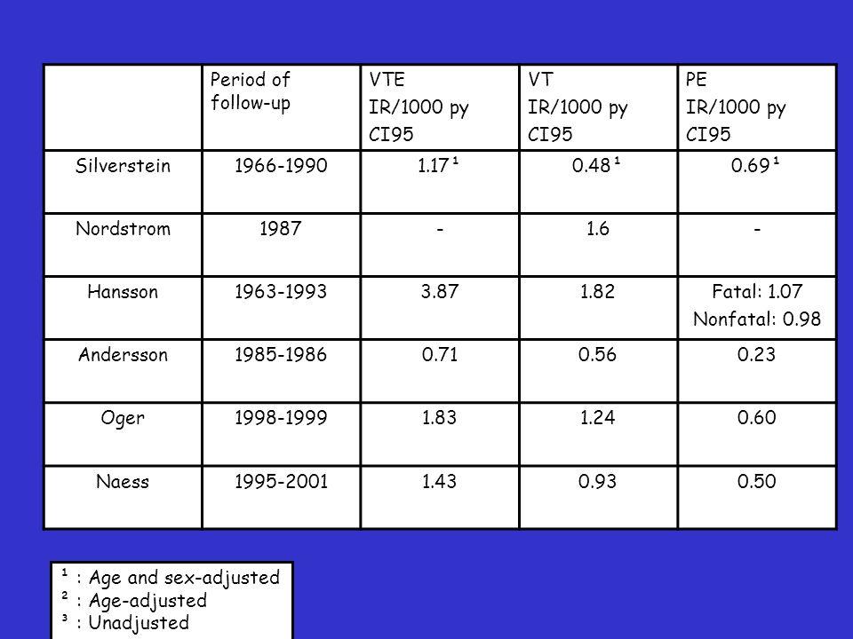 Risiko og prevalens antikoagulante faktorer OR Prevalence Factor V Leiden8.1 19 % Protein C < 0.67 IU/ml3.1* 3 % Protein S < 0.67 IU/ml0.7 2 % Antitrombin <0.80 U/ml2.2 1 % Koster 1993, Rosendaal 1995 *Matched OR