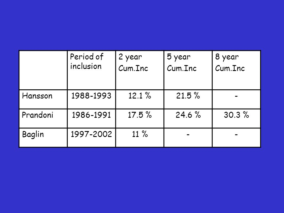 Period of inclusion 2 year Cum.Inc 5 year Cum.Inc 8 year Cum.Inc Hansson1988-199312.1 %21.5 %- Prandoni1986-199117.5 %24.6 %30.3 % Baglin1997-200211 %