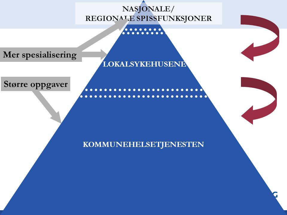 NASJONALE/ REGIONALE SPISSFUNKSJONER LOKALSYKEHUSENE KOMMUNEHELSETJENESTEN Mer spesialisering Større oppgaver
