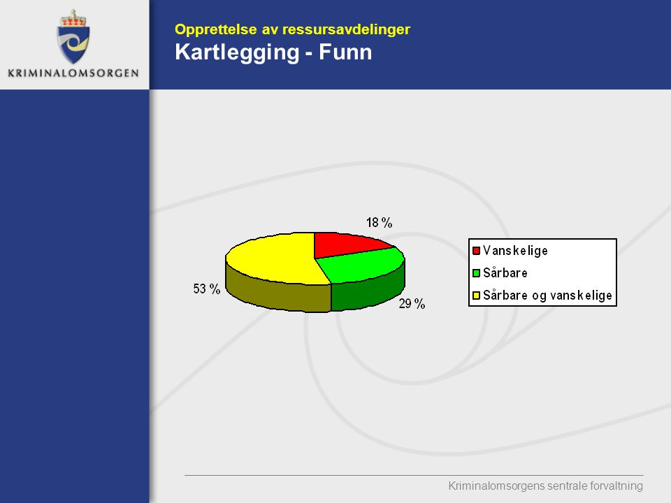 Kriminalomsorgens sentrale forvaltning Opprettelse av ressursavdelinger Kartlegging - Funn