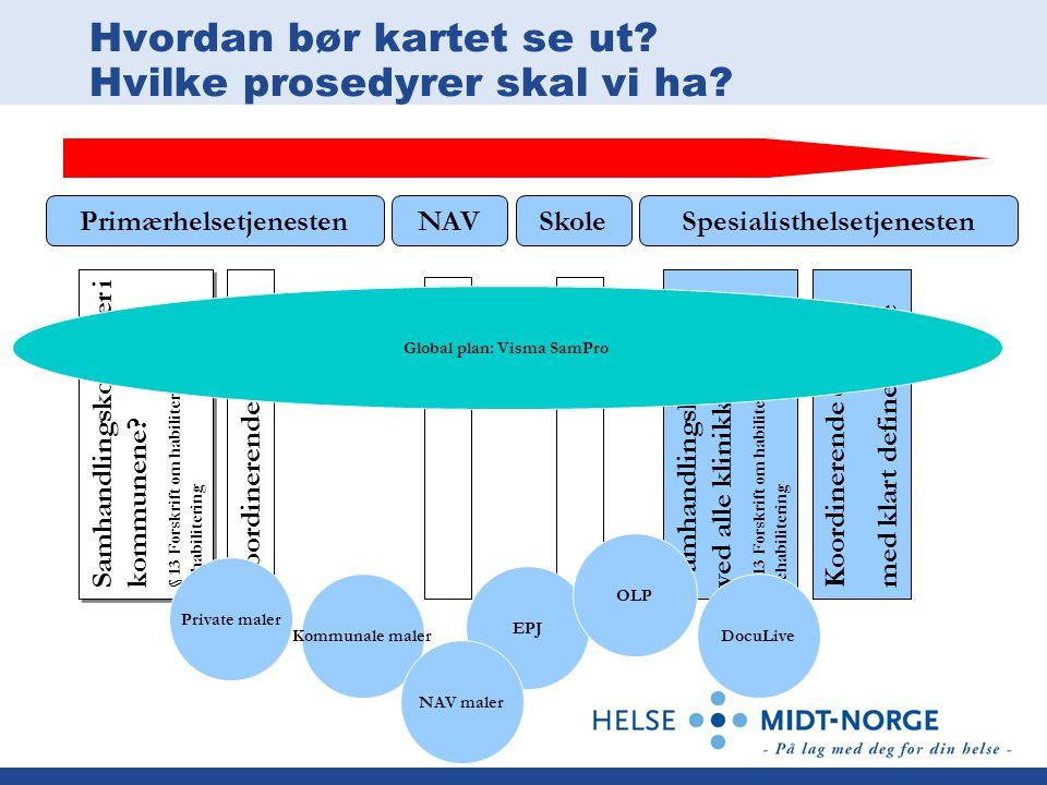 Hvordan bør kartet se ut? Hvilke prosedyrer skal vi ha? Koordinerende enhet med klart definert rolle Samhandlingskontakter ved alle klinikker § 13 For