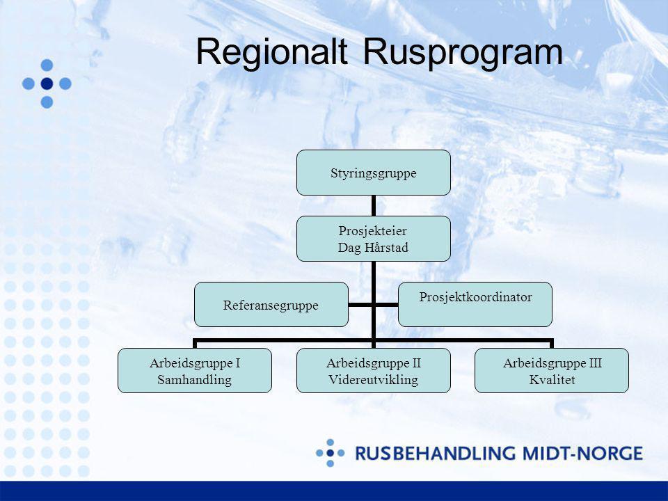 Regionalt Rusprogram Styringsgruppe Prosjekteier Dag Hårstad Arbeidsgruppe I Samhandling Arbeidsgruppe II Videreutvikling Arbeidsgruppe III Kvalitet R
