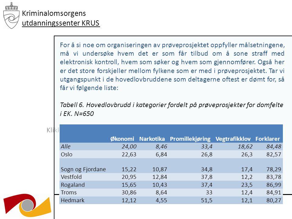 Klikk for å redigere undertittelstil i malen 03.12.09 Kriminalomsorgens utdanningssenter KRUS Hovedkategoriene under 100 prosent av domfelte i Hedmark og 97 prosent for alle.