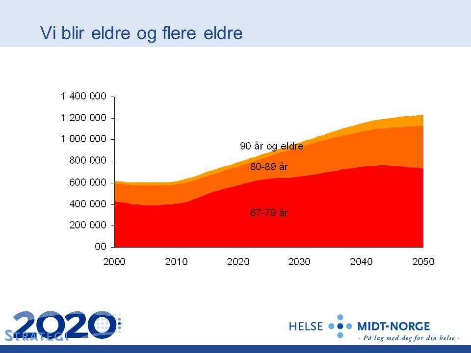Vi blir eldre og flere eldre Antall eldre 2000–2050. Kilde: SSB