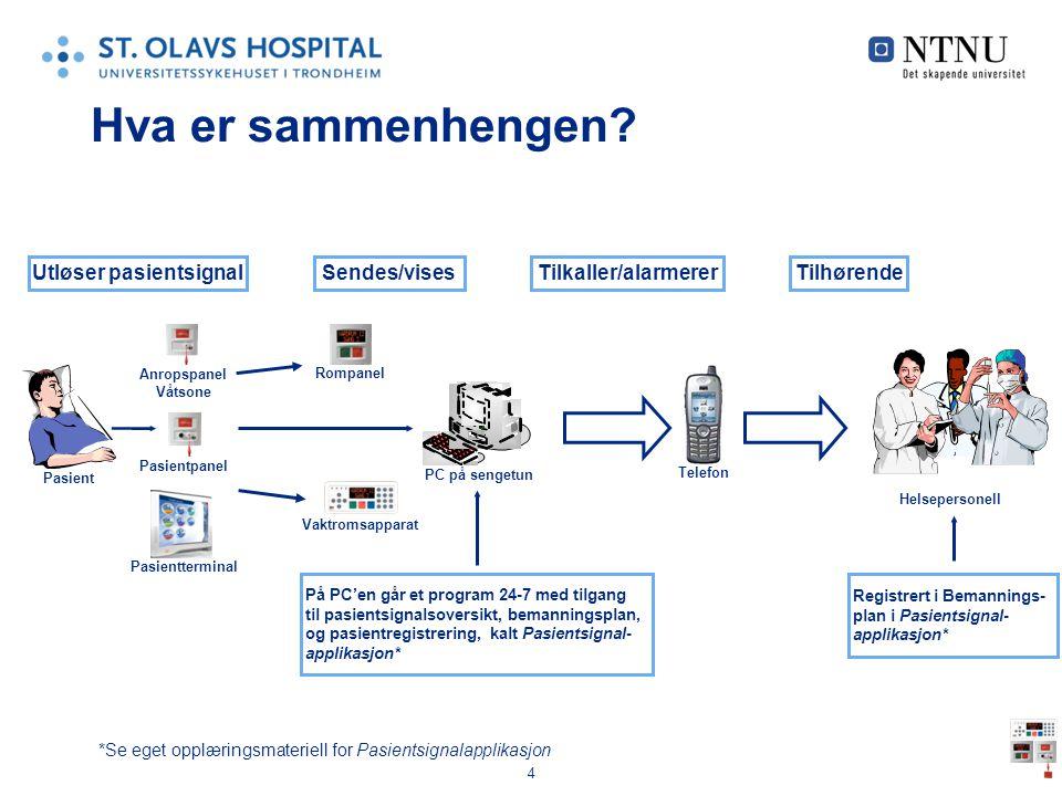 4 Hva er sammenhengen? *Se eget opplæringsmateriell for Pasientsignalapplikasjon Tilkaller/alarmererUtløser pasientsignal Pasient PC på sengetun På PC