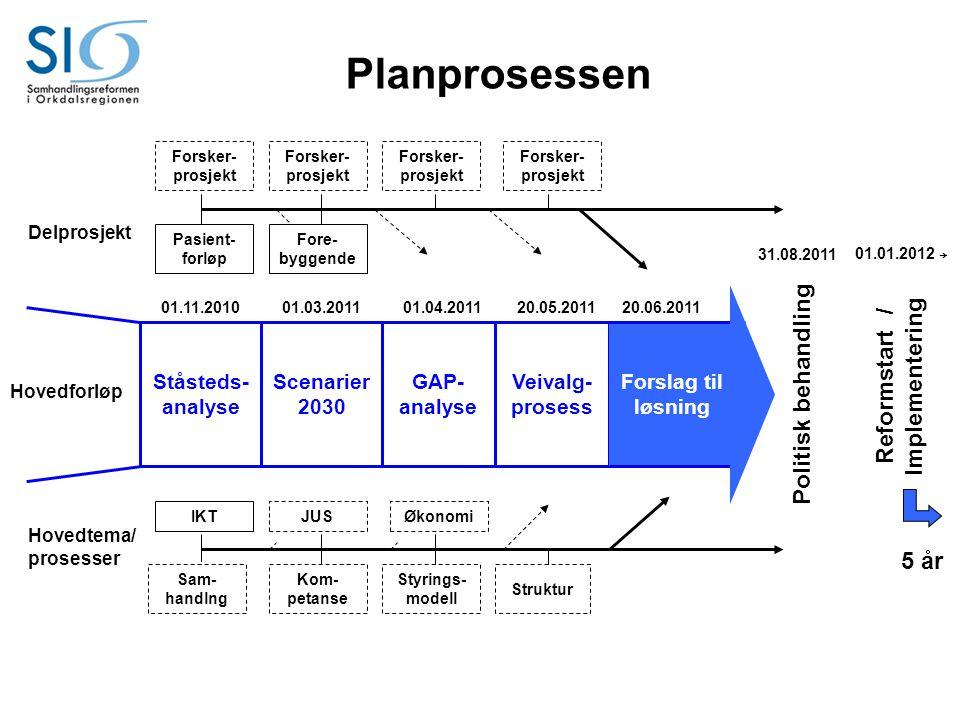 Ståsteds- analyse Scenarier 2030 GAP- analyse Veivalg- prosess Forslag til løsning Hovedforløp Hovedtema/ prosesser Delprosjekt Planprosessen Fore- by