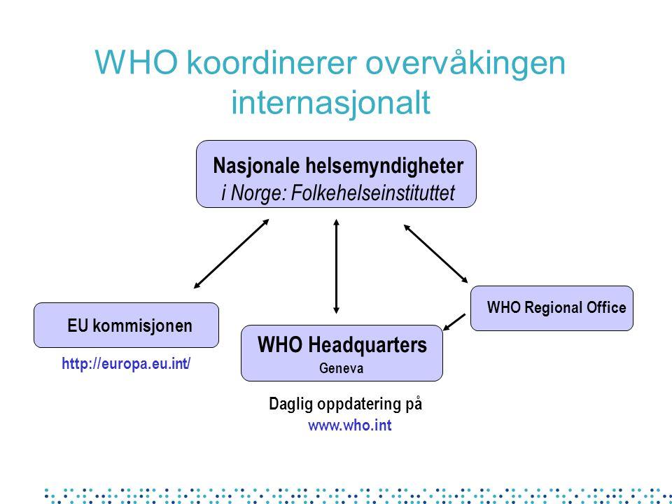 WHO koordinerer overvåkingen internasjonalt Nasjonale helsemyndigheter i Norge: Folkehelseinstituttet EU kommisjonen WHO Regional Office WHO Headquart